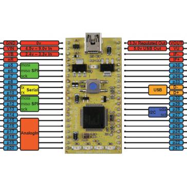 Placa de prototipos mbed NXP LPC11U24 (Cortex-Mo)